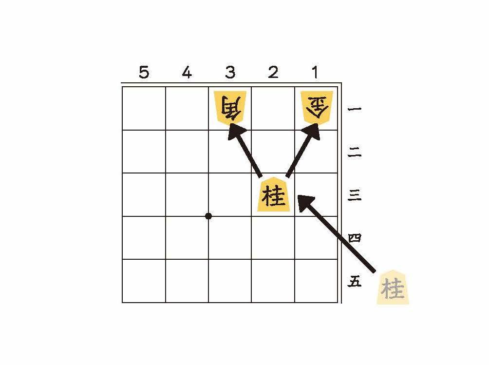 1図:角と金の両方をねらう