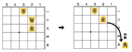 3図:相手の角を取る
